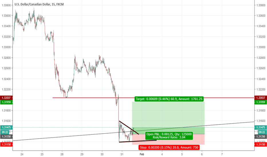 USDCAD: usdcad ratio 1 to 3