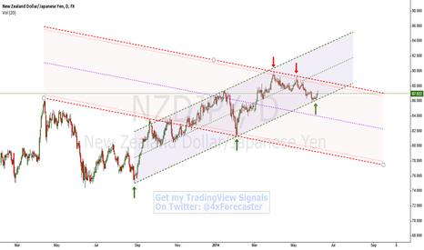 NZDJPY: Standard Price Channel Interplay | $NZD $JPY #RBNZ #BOJ #Forex