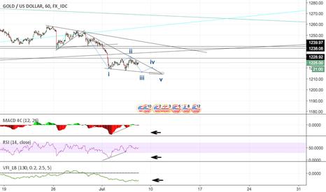 XAUUSD: Gold (XAU/USD) - Dollar index down, Stock bubble, Bonds down