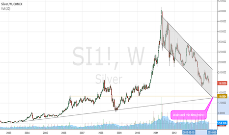 SI1!: Buy $14 silver in first quarter 2014