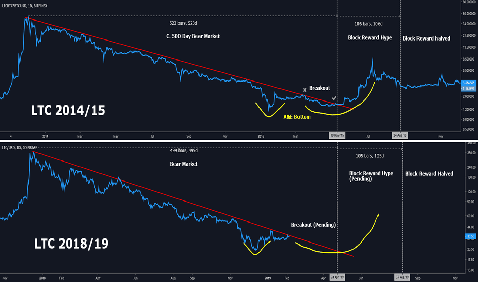 LTCUSD: LTC 2015 vs 2019 WILL LTC LEAD THE BREAKOUT?