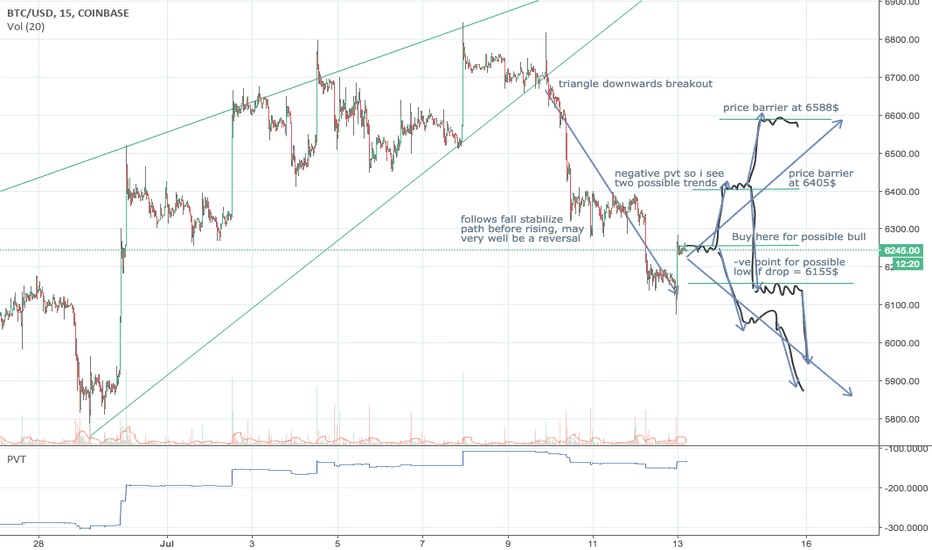 BTCUSD: BITCOIN PRICE ANALYSIS ENTRY POINTS BULL REVERSAL TREND