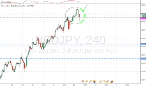 NZDJPY: Price at the 1D time-frame resistance