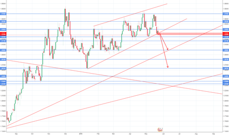 GBPNZD: GBPNZD short Idea, Will GBPNZD break the Channel and move 600 p?