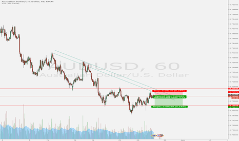 AUDUSD: AUDUSD short for a short time