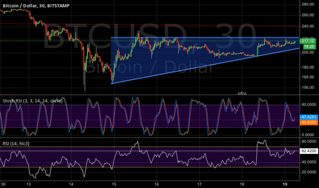 BTCUSD: Sport-term ascending triangle