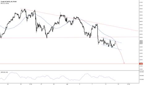 USOIL: Crude Short for $ 41.90