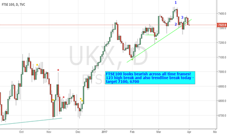 UKX: FTSE100 bearish chart set-up