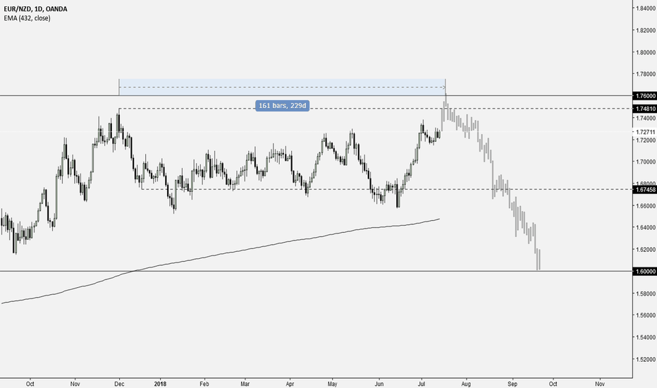 EURNZD: EURNZD - souuup comming