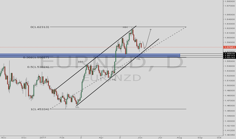 EURNZD: POSSIBLE LONG POSITION