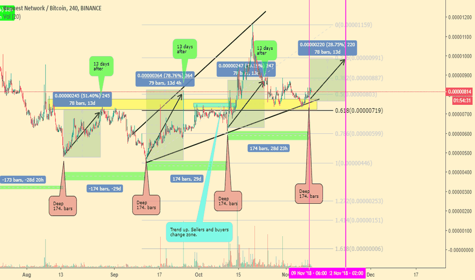 REQBTC: Period analysis..: Every 174.bar deep. 9-13 days after profit