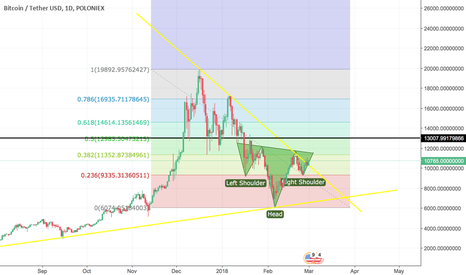 BTCUSDT: BTC going to 13k or down?