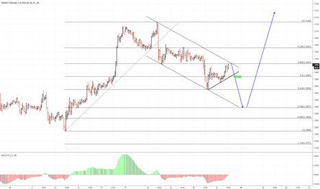 GBPUSD: another 100 pips?