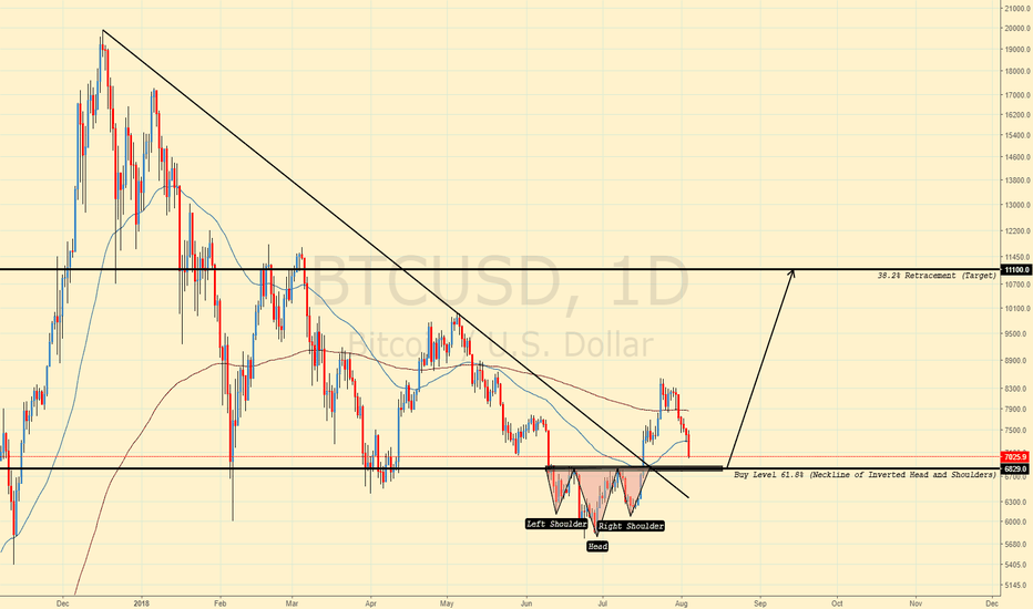 BTCUSD: BTCUSD INVERTED HEAD AND SHOULDER RETEST?