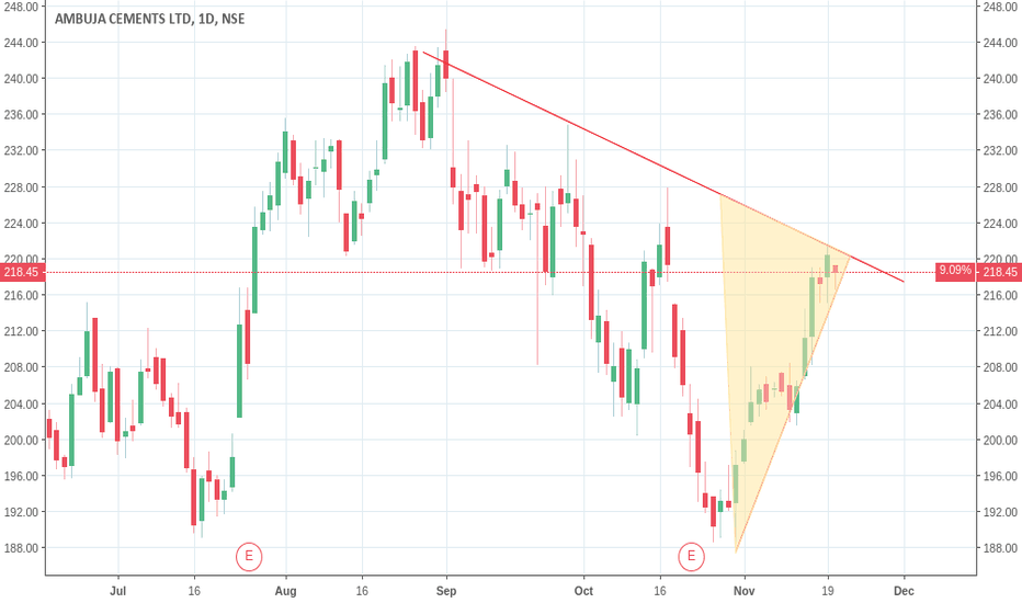 AMBUJACEM: #BUY AMBUJACEM (AMBUJA CEMENTS LTD) ABOVE 222