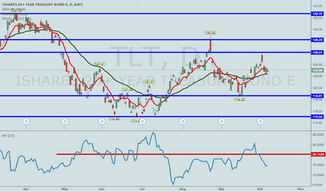 TLT: TLT -- A LITTLE BIT HIGHER VOLATILITY, PLEASE