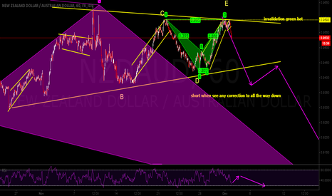 NZDAUD: bearish triangle & double bat