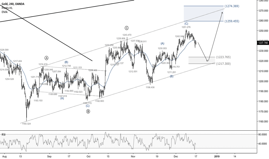 XAUUSD: Gold - Looking to buy together with the Big Boy