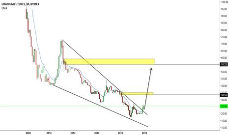 UX1!: Uranium Futures Monthly Breakout
