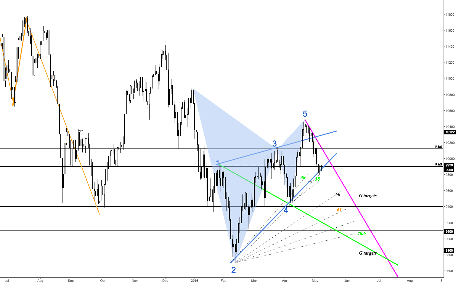 1D Dax Overview Bearish Gartley Bearish Wolfe Waves