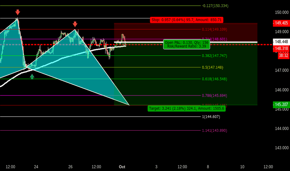 GBPJPY: OCT GBPJPY BAT (AGGRESSIVE SELL)