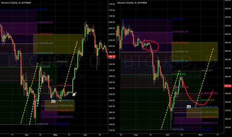 BTCUSD: Bitcoin - Seasonal Opportunity within the chaos (1 of 2)