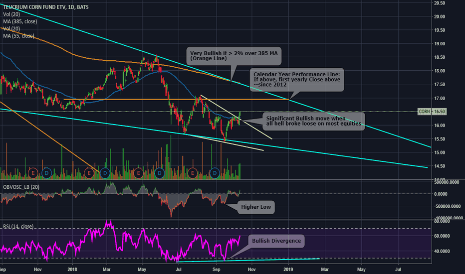 Corn Stock Price And Chart Tradingview