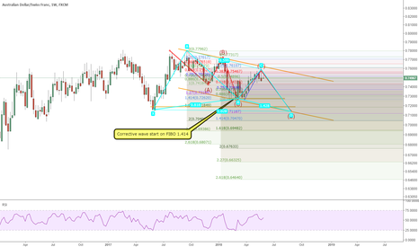 AUDCHF: AUDCHF: on its wave 5 down