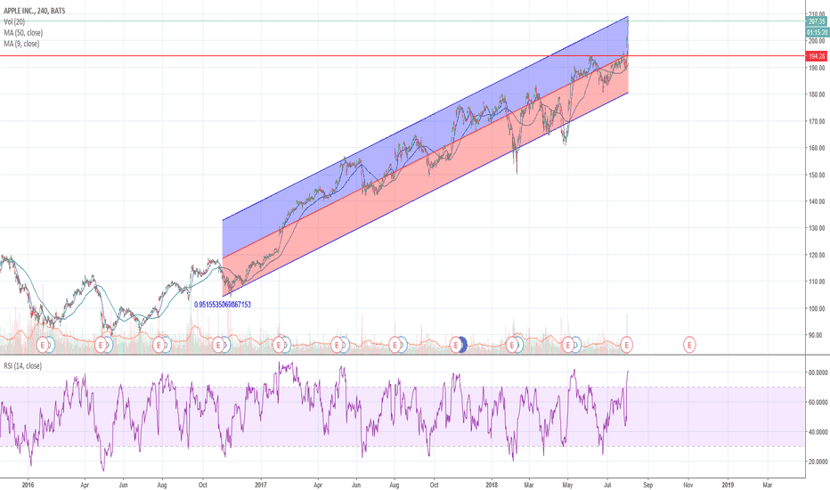AAPL: APPLE retracement to take place