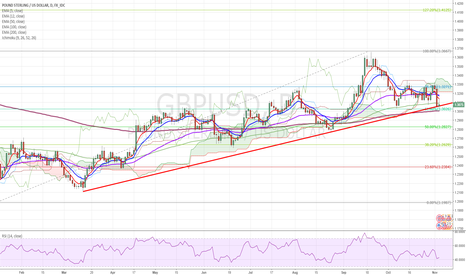 GBPUSD: GBPUSD Forecast: Danger below 1.31700