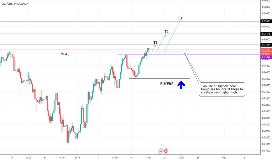 CADCHF: CAD/CHF - Breakout