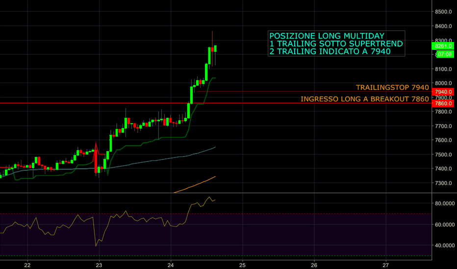 BTCUSD: LONG BTC/USD SU BREAKOUT ORARIO - MULTIDAY CON TRAILING STOP