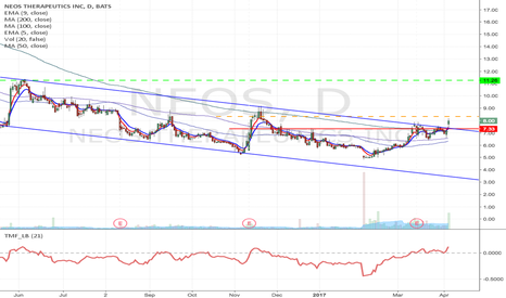NEOS: NEOS - Channel breakout long