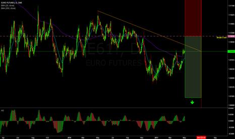 E61!: Short Call Option on Euro Futures (71% probability trade)