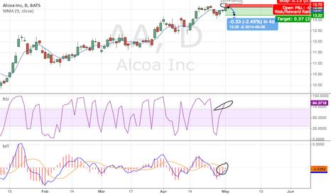 AA: Alcoa 13.72 Selling