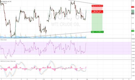 USOIL: Short Opportunity in Crude Oil