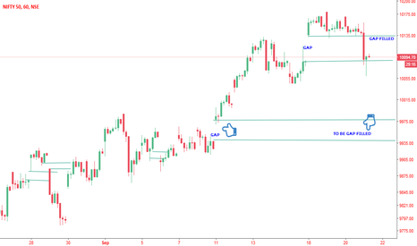 NIFTY: NIFTY GAP ANALYSIS