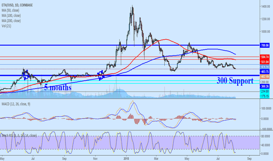 ETHUSD: Five Months of Support Suggest 300 Support