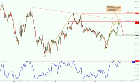 AUDJPY: AUDJPY testing major resistance potential drop!