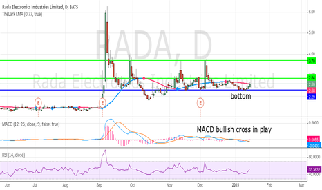 RADA: $RADA bottomed now read to move
