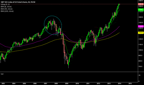 SPX500: S&P - a thought as to when could the tops be reached?