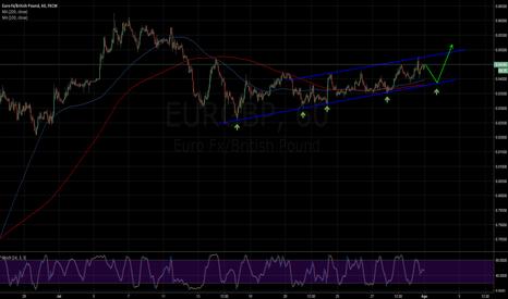 EURGBP: EURGBP: en canal ascendente