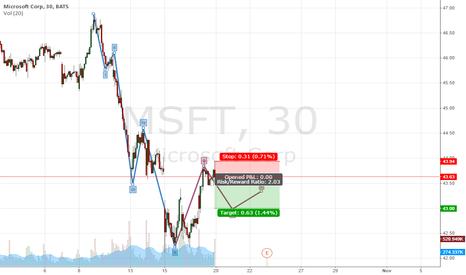 """MSFT: """"B"""" wave in MSFT underway"""