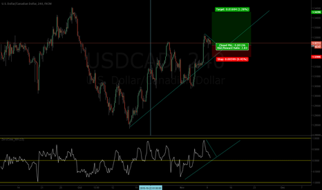 USDCAD: UC to continue LONG