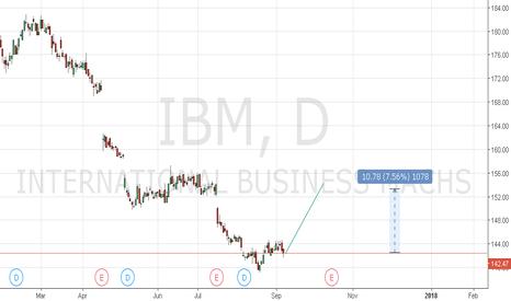 IBM: buy crs h4