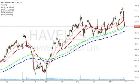 HAVELLS: HAVELLS MOVING AVERAGE