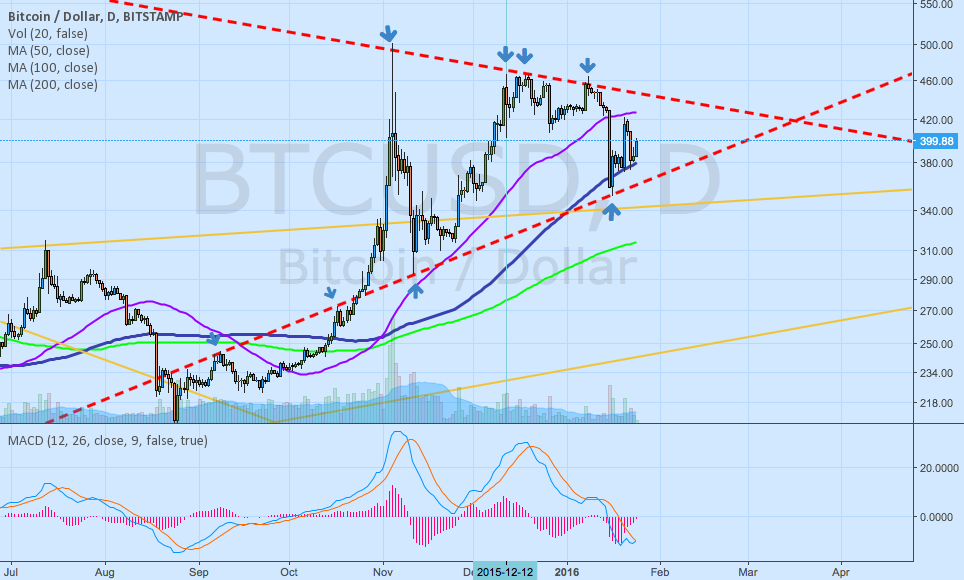 Bitcoin major pennant forming...