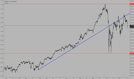 SPXUSD: S&P 500 up trend completed...