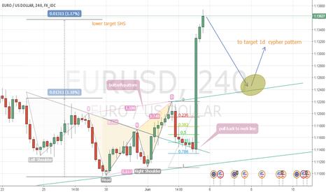 EURUSD: Targets EURUSD