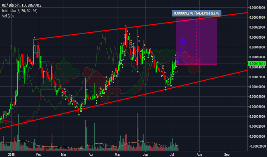 ZRXBTC: ZRX lookin like a snack